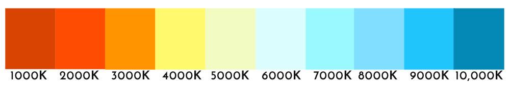 Skala for fargetemperaturer