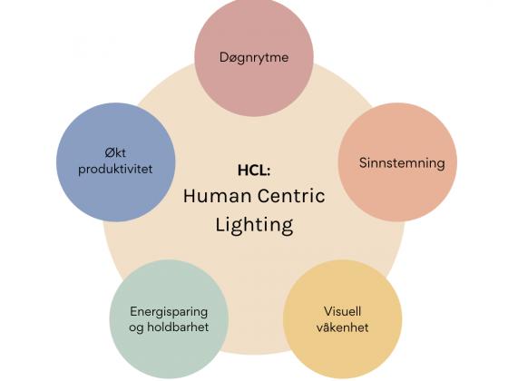 Diagram som viser hvordan Human Centric Lighting (HCL) påvirker mennesket